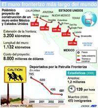 LA GRAN VALLA ENTRE ESTADOS UNNIDOS Y MÉXICO, UNA INFAMIA CONTRA LA HUMANIDAD